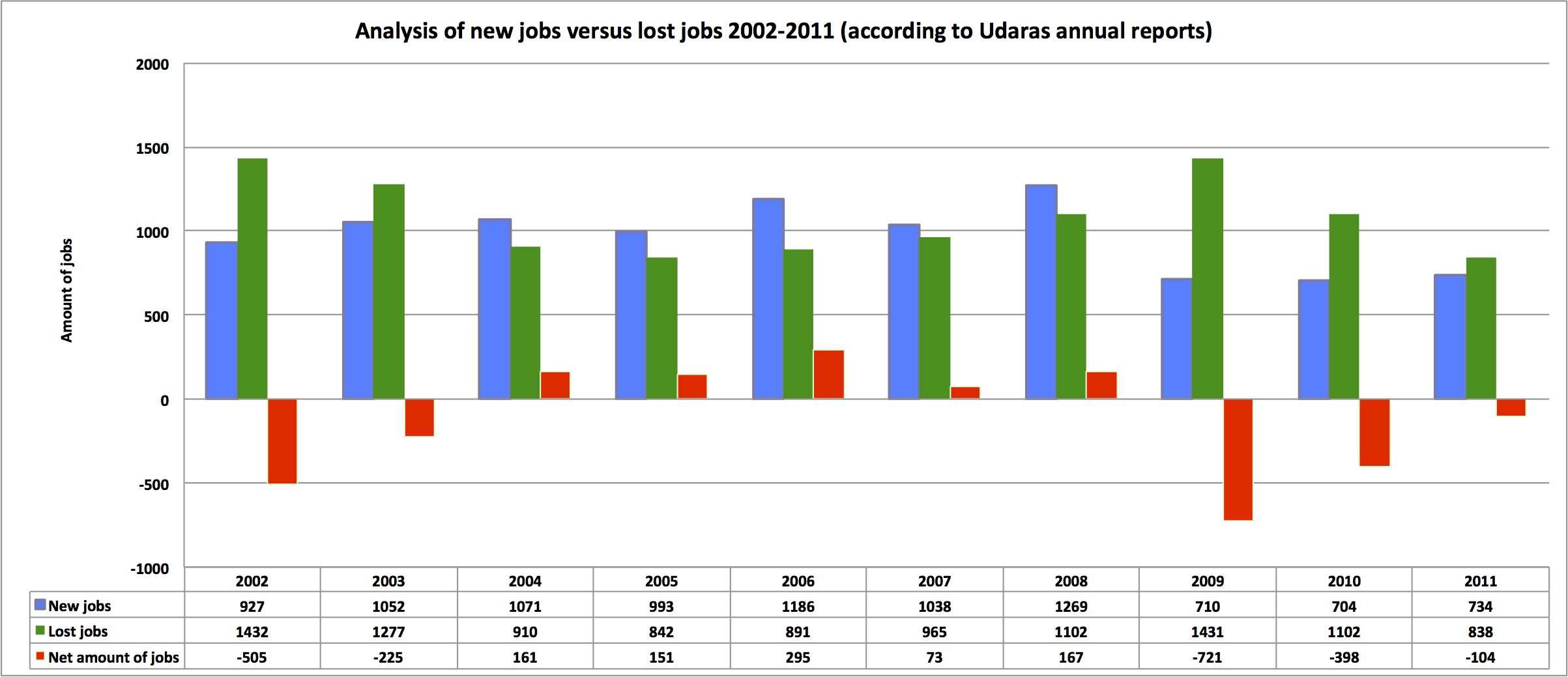 New jobs versus lost jobs