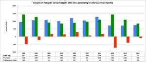New jobs versus lost jobs