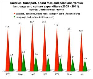 Salaries, transport, board fees and pensions